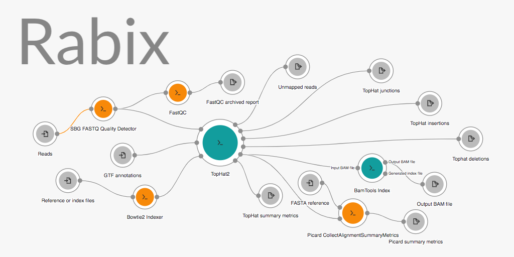 Rabix: Power tools for the Common Workflow Language